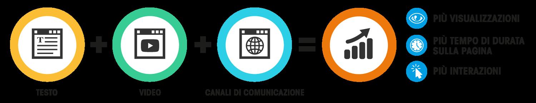 testo video canali di comunicazione